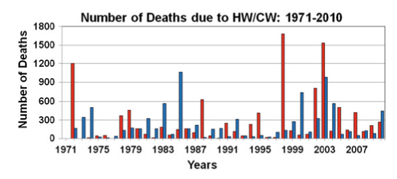 Number of deaths in India annually due to HW/CWs for the period 1971-2010 obtained from media reports and IMD's annual disaster weather reports