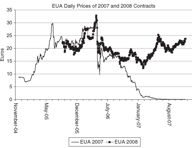 EUA 2007 and EUA 2008 prices in the EU ETA market