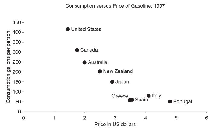 Price and consumption of gasoline per capita in OECD