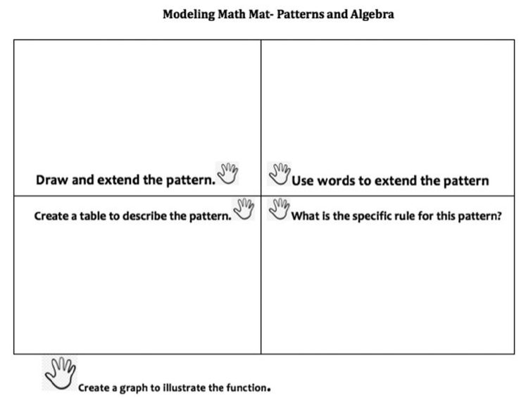 Modeling Math Mat to connect the five representations for math thinking. Source