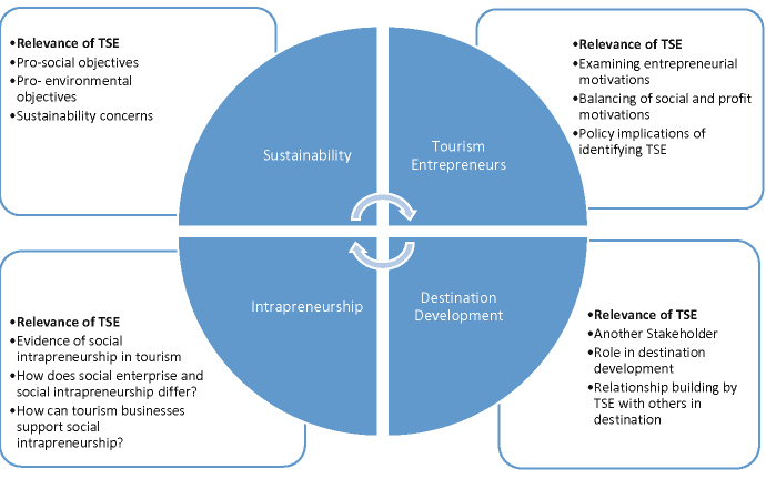 Concluding Remarks - Social Entrepreneurship and Tourism