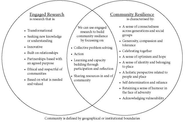 Framework outlining how engaged research can increase community resilience