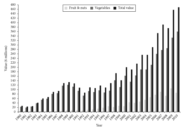 Farm gate value of horticultural production in the Bundaberg region, 1980-2010