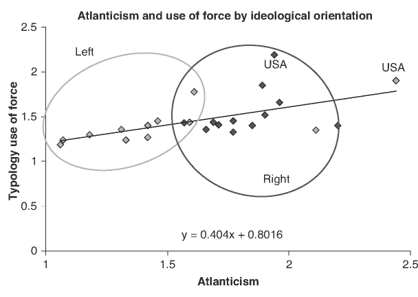 Atlanticism and the use of force by ideological orientation
