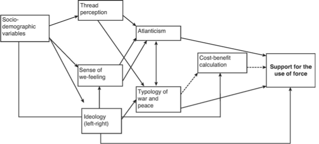 A model of Atlantic community policy coordination on use of force set and are swayed by many different factors in rationally deciding whether and when to support a specific case of the use of force