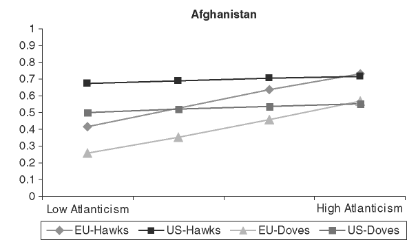 Probability of support of the Iraq and Afghanistan war by level of Atlanticism and orientation on use of force