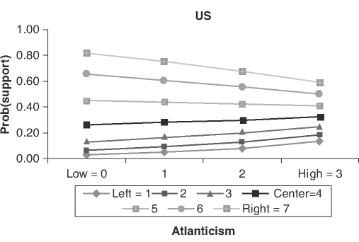 Probability of support of the Iraq war by level of Atlanticism and political ideology