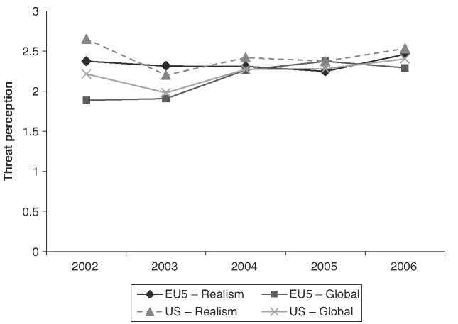 Evolution of the two dimensions of threat perceptions over time (US and EU-5 average scores)