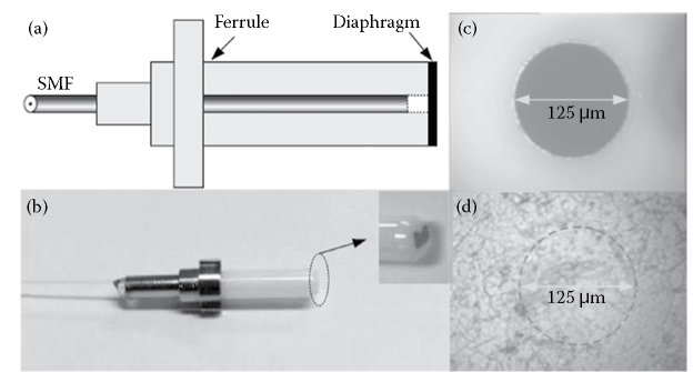 (a) Schematic structure and (b) a photo of the FFPI acoustic sensor based on a multi-layer graphene diaphragm. (c) The endface of the ferrule and (d) the multi-layer graphene film