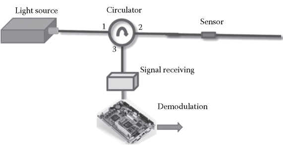 Typical configuration of an FFP sensor system