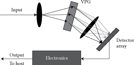 Schematic diagram of fiber Fourier transform spectrometer