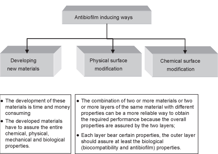 Ways of improving antibiofilm properties of the materials/devices