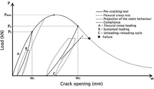 Typical load-CMOD curve for high sustained loads