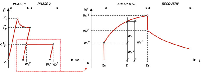 Diagram of the complete creep test procedure
