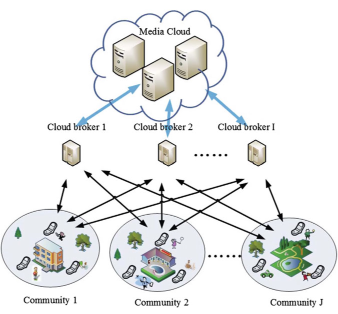 System model a community