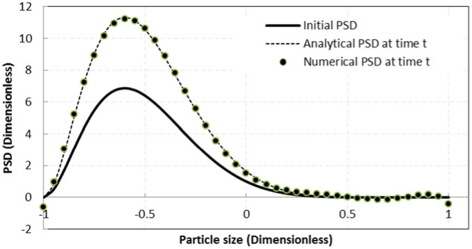 Particle size distribution at t = 10 s computed using eight moments (This figure was originally published in Chemical Engineering Science 102, 2013 and has been reused with permission)