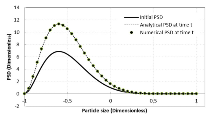 Particle size distribution at t = 10 s computed using ten moments (This figure was originally published in Chemical Engineering Science 102, 2013 and has been reused with permission)