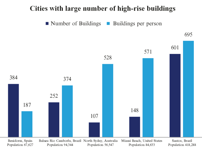 Cities worldwide that have a large number of high-rise buildings. Source