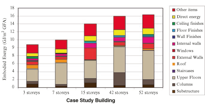Embodied energy of five office buildings in Melbourne, Australia. Source