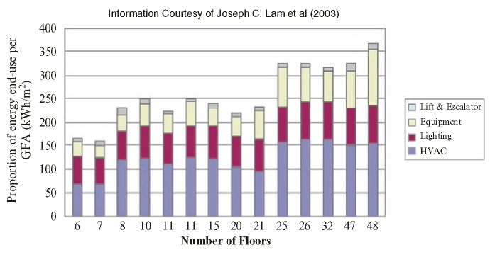 Breakdown of electricity end-user in selected office buildings in Hong Kong. Source
