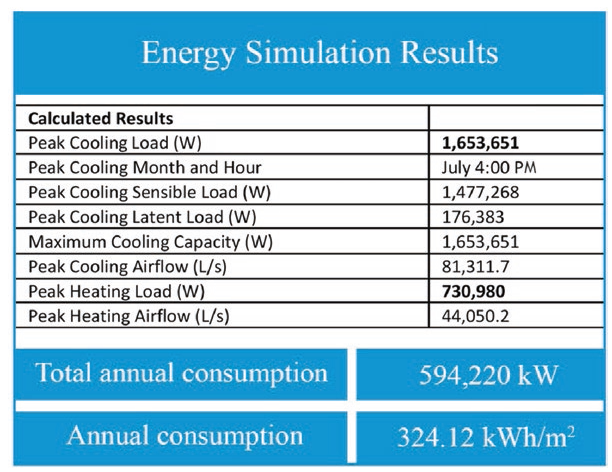 Energy simulation results (obtained from REVIT simulation results)