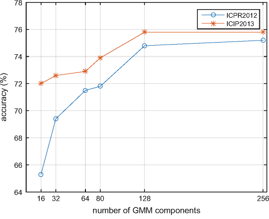 Classification performance of the AdaCoDT method under different number of GMM components