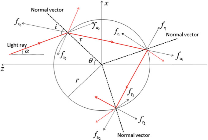 Light force analysis of a Light ray undergoing one refraction and two reflections on surface of a medium sphere