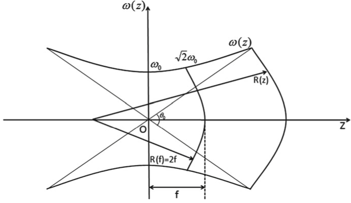 Parameters to define a Gaussian beam