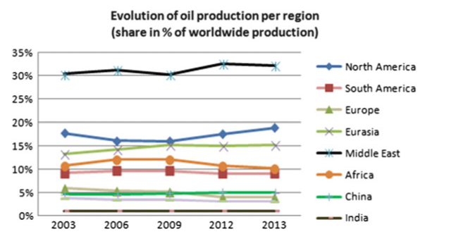 Share of oil production per region (BP 2014)