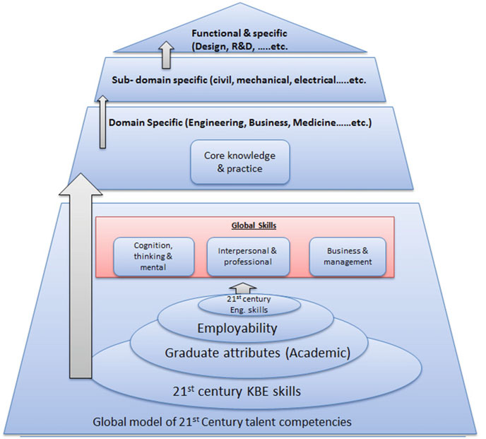Conceptual framework of the relation among skills (from generic to specific)