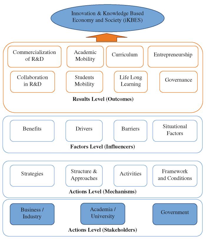 Strategic components of UBC ecosystem and levels/dimensions; source taken from Davey (2011)