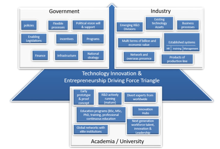 Technology, innovation, and entrepreneurship triangle
