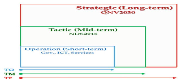 Temporal control system; the system has multi-objectives