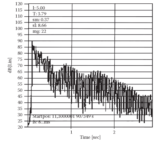 Example of reverberation time curve in the 500 Hz third octave band