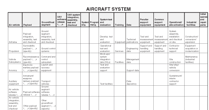 Typical military UAV work-breakdown structure interface definitions, from MIL-HDBK-881C for UAVs