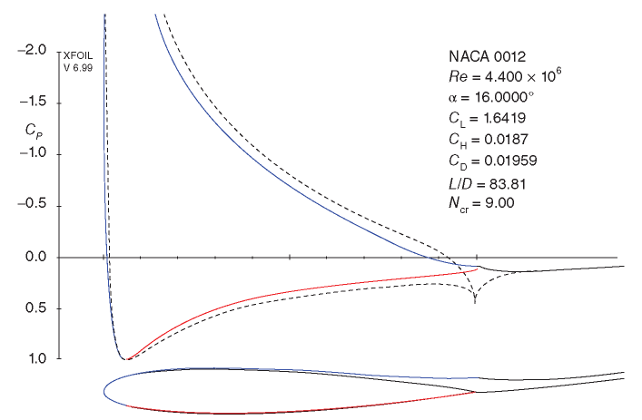 C and streamline plot for the NACA0012 foil at 16° angle of attack as computed with XFoil