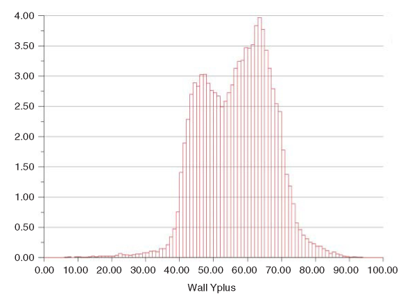 Histogram of y+ parameter for typical boundary layer mesh using the Spalart-Allmaras one-parameter turbulence model