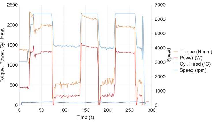 Raw performance data taken from an engine under test in our dynamometer