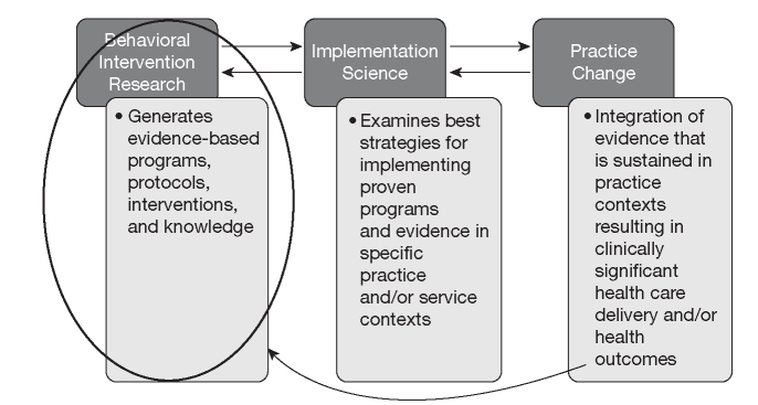 Relationship of behavioral intervention research to implementation science and practice change