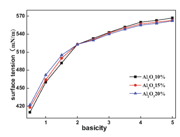 The surface tension of CaO-MgO-AlO-SiO slag melt curve with the slag basicity