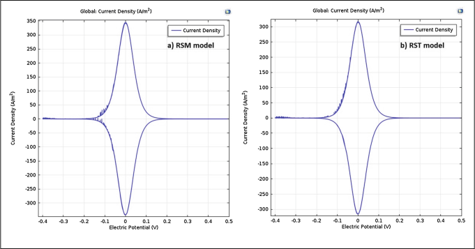 Cyclic voltammetry of reactor filter-press when to was applied a potential -0.4 to 1.8 V in a RSM b RST