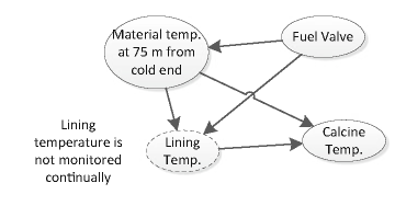 Dependency relation between Fuel, Material and Calcine Temperature