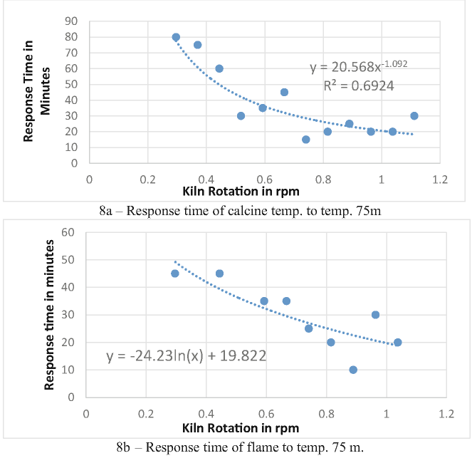 a Response time of calcine temp. to temp. 75 m b- Response time of flame to temp. 75 m