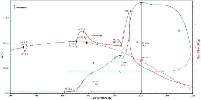The DTA-TGA curves of the oxidation processes of the synthesized sample AgCui.S. Dashed lines indicate cooling curves