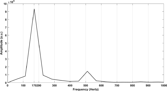 Frequency spectrum of Zirconium in helium atmosphere
