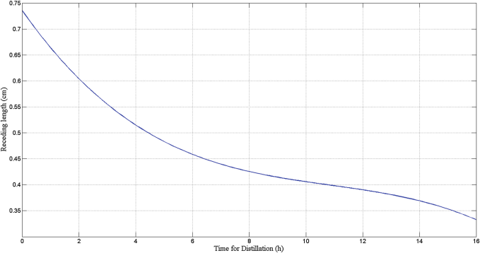 Receding length for 16 h distillation as a function of time