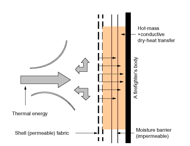Behavior of thermal energy on a permeable fabric or a multilayered composite fabric with a permeable outer layer (shell fabric) in molten substances, hot liquids, and steam exposures