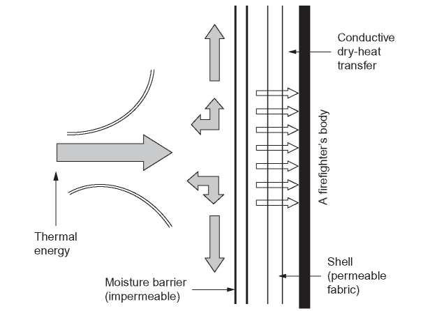 Behavior of thermal energy on an impermeable fabric or a multilayered composite fabric with an impermeable outer layer (moisture barrier) in molten substances, hot liquids, and steam exposures