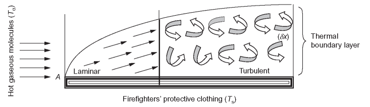 Thermal boundary layer on the clothing under flame exposure