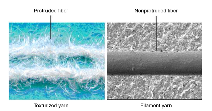 Surfaces of texturized and filament yarns